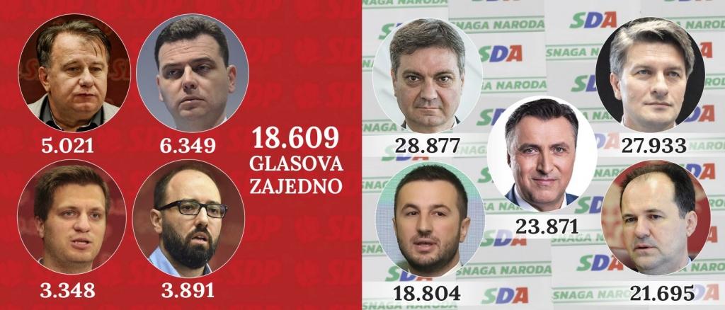 Kojih pet SDA-ovih kandidata ima pojedinačno više glasova od vrha SDP-a zajedno?
